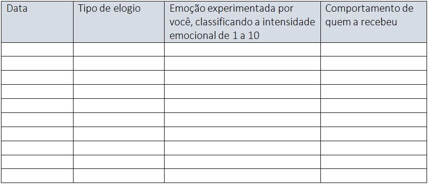 Psicologia Positiva Exercício Elogios